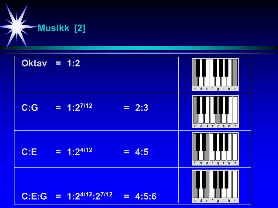 Musikk [2] Oktav=1:2 C:G=1:2 7/12 =2:3 C:E = 1:2 4/12 =4:5 C:E:G = 1:2 4/12 :2 7/12 = 4:5:6
