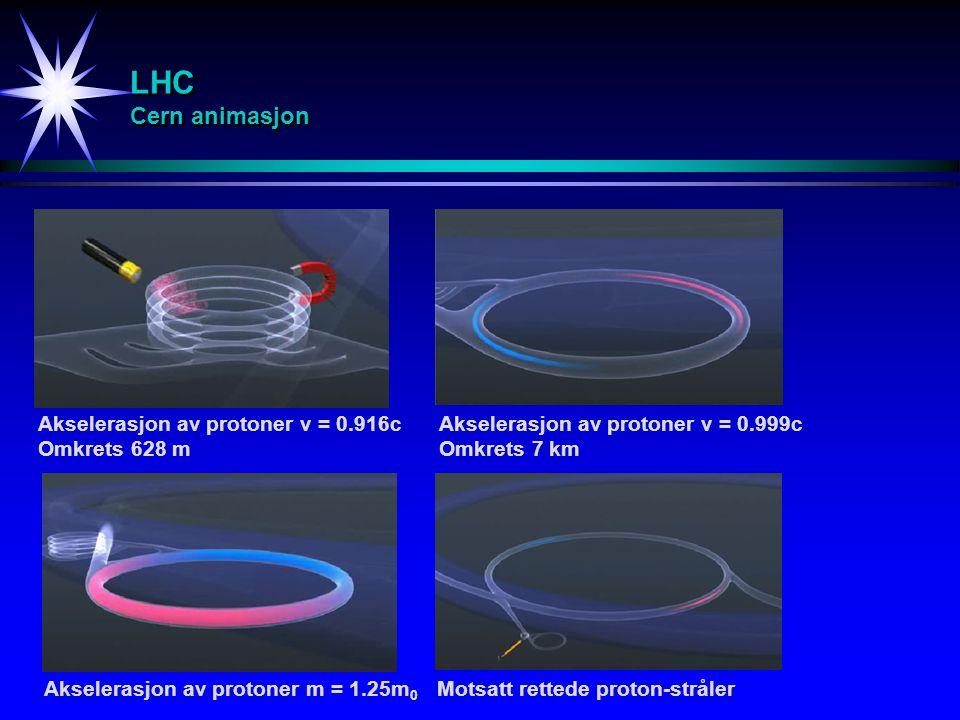 LHC Cern animasjon Akselerasjon av protoner v = 0.916c Omkrets 628 m Akselerasjon av protoner v = 0.999c Omkrets 7 km Akselerasjon av protoner m = 1.2
