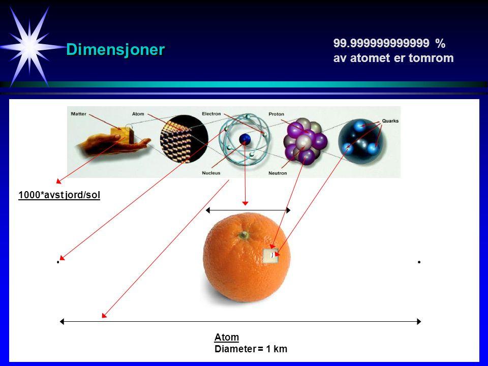 DimensjonerDimensjoner 99.999999999999 % av atomet er tomrom Atom Diameter = 1 km 1000*avst jord/sol