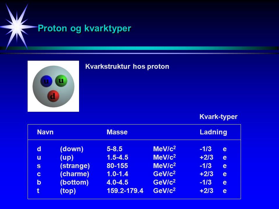 Proton og kvarktyper Kvarkstruktur hos proton NavnMasseLadning d(down)5-8.5MeV/c 2 -1/3e u(up)1.5-4.5MeV/c 2 +2/3e s (strange)80-155MeV/c 2 -1/3e c (c
