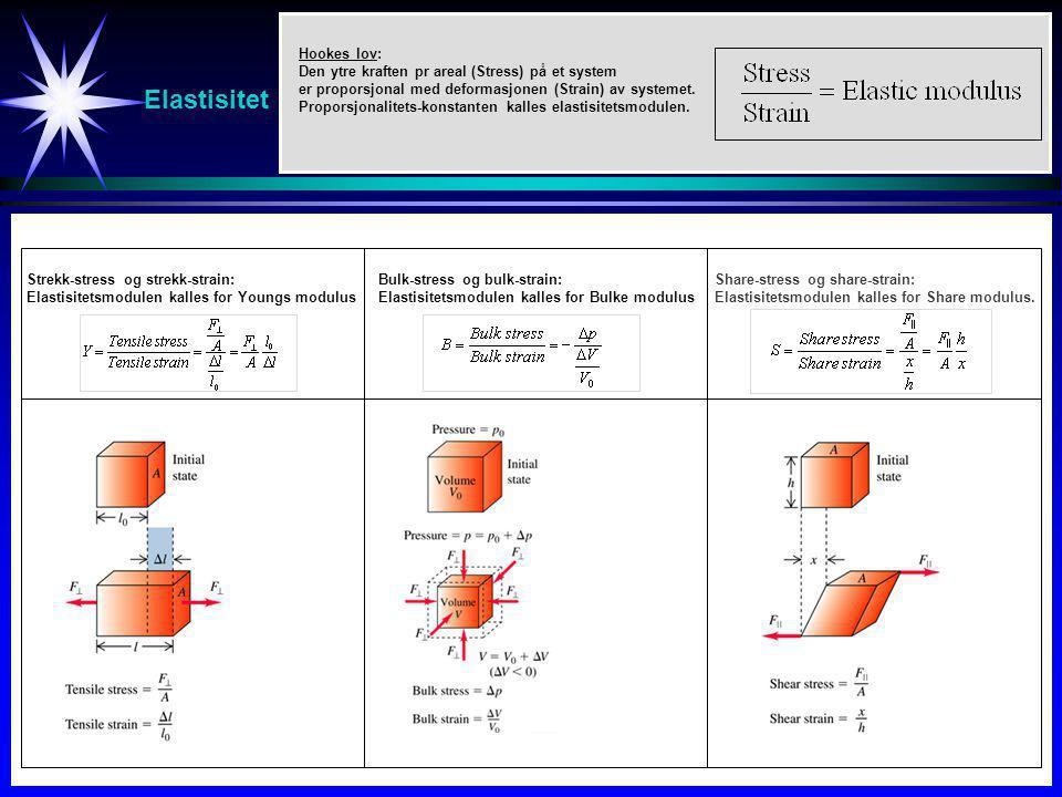 Elastisitet Strekk-stress og strekk-strain: Elastisitetsmodulen kalles for Youngs modulus Bulk-stress og bulk-strain: Elastisitetsmodulen kalles for B