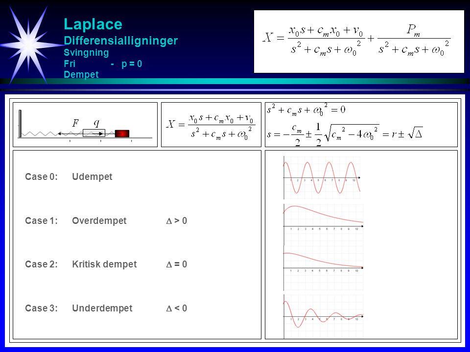 Laplace Differensialligninger Svingning Fri - p = 0 Dempet Case 0:Udempet Case 1:Overdempet  > 0 Case 2:Kritisk dempet  = 0 Case 3:Underdempet  < 0