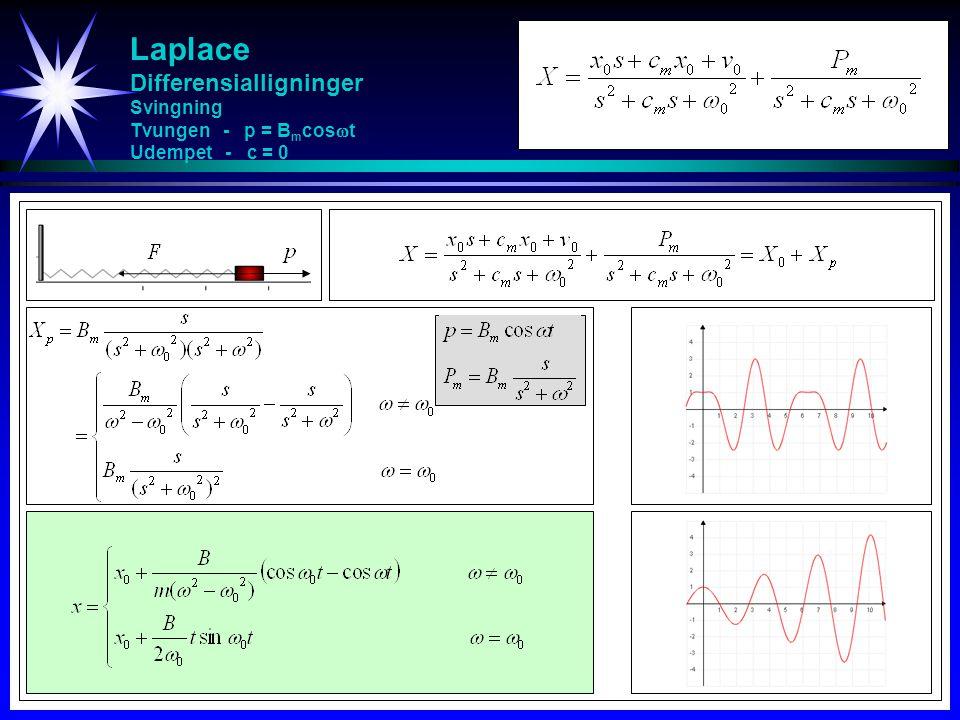 Laplace Differensialligninger Svingning Tvungen - p = B m cos  t Udempet - c = 0