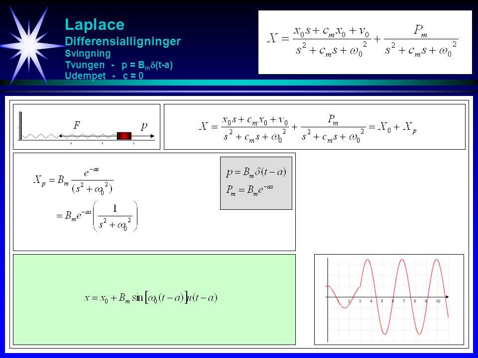 Laplace Differensialligninger Svingning Tvungen - p = B m  (t-a) Udempet - c = 0