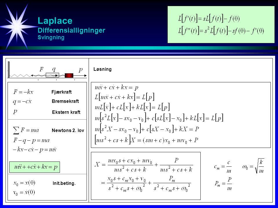 Laplace Differensialligninger Svingning Newtons 2. lov Fjærkraft Løsning Init.beting. Bremsekraft Ekstern kraft