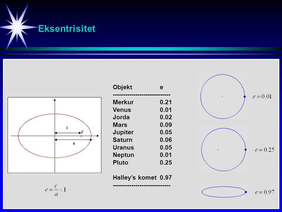 Eksentrisitet F c a Objekte ---------------------------- Merkur0.21 Venus0.01 Jorda0.02 Mars0.09 Jupiter0.05 Saturn0.06 Uranus0.05 Neptun0.01 Pluto0.2