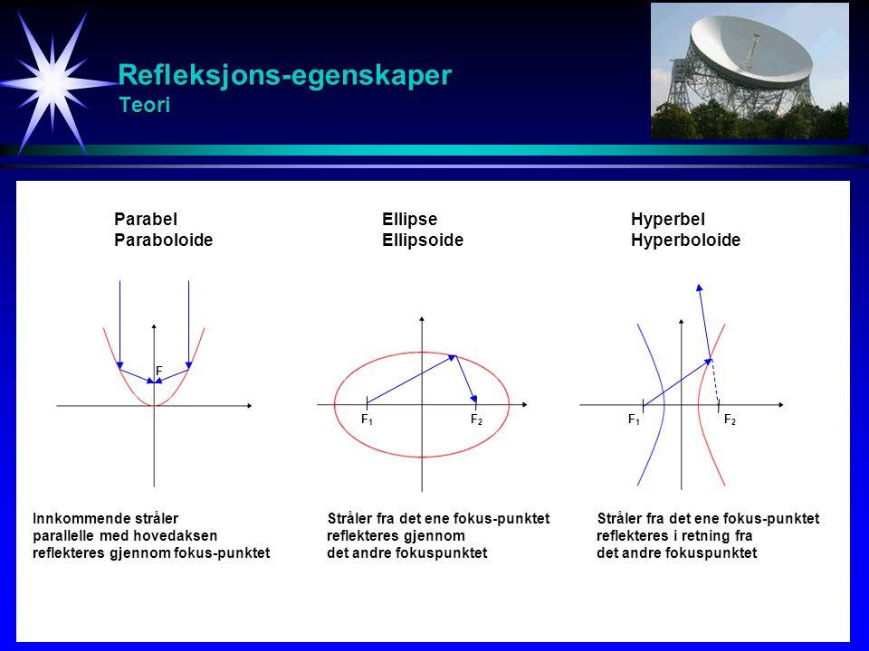 Refleksjons-egenskaper Teori Parabel Paraboloide Ellipse Ellipsoide Hyperbel Hyperboloide Innkommende stråler parallelle med hovedaksen reflekteres gj