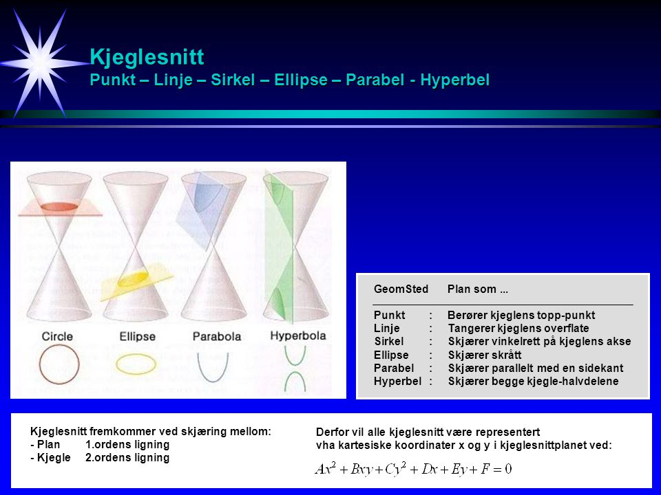 Kjeglesnitt Punkt – Linje – Sirkel – Ellipse – Parabel - Hyperbel GeomStedPlan som... Punkt:Berører kjeglens topp-punkt Linje:Tangerer kjeglens overfl