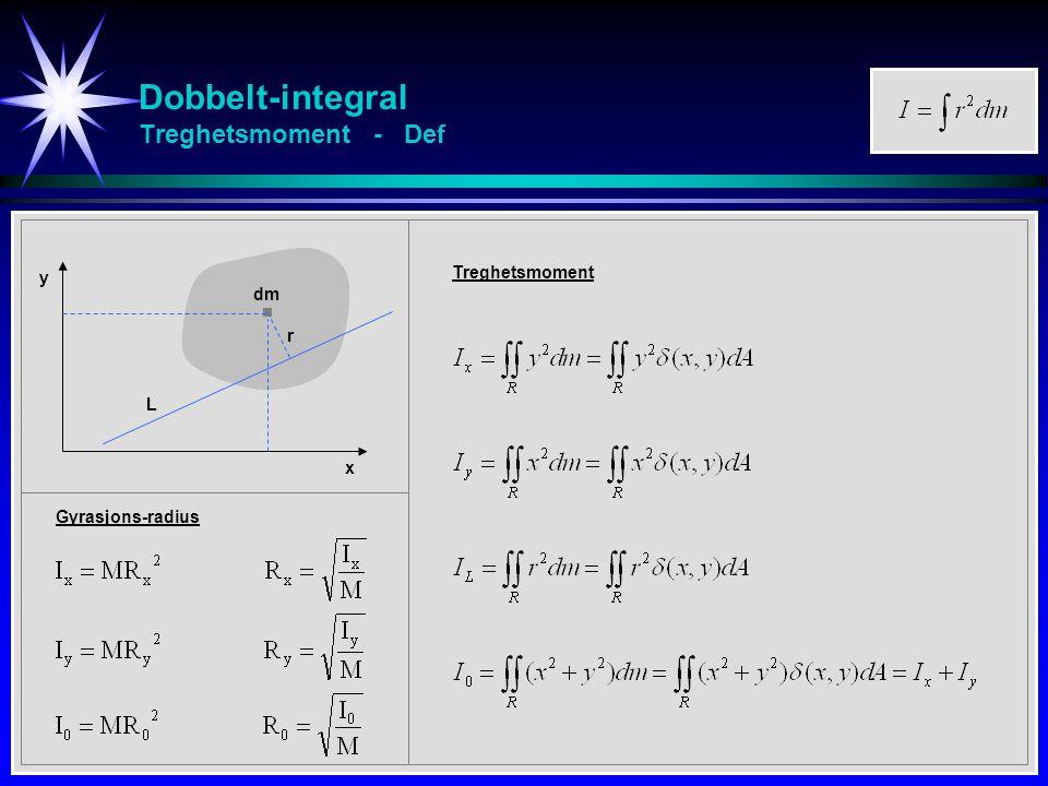 Dobbelt-integral Treghetsmoment - Def dm r x y L Treghetsmoment Gyrasjons-radius