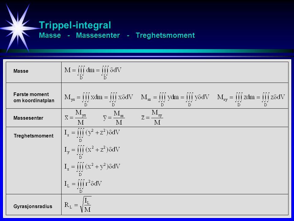 Trippel-integral Masse - Massesenter - Treghetsmoment Masse Første moment om koordinatplan Massesenter Treghetsmoment Gyrasjonsradius