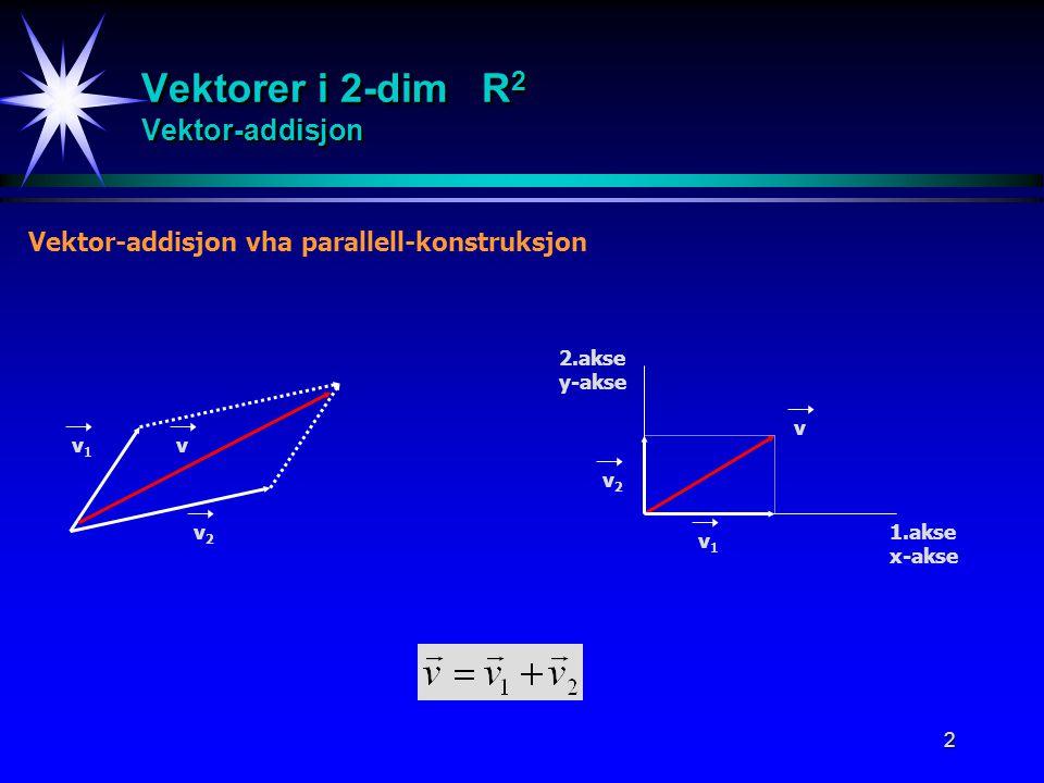 2 Vektorer i 2-dim R 2 Vektor-addisjon Vektor-addisjon vha parallell-konstruksjon 1.akse x-akse 2.akse y-akse v v1v1 v2v2 v v1v1 v2v2