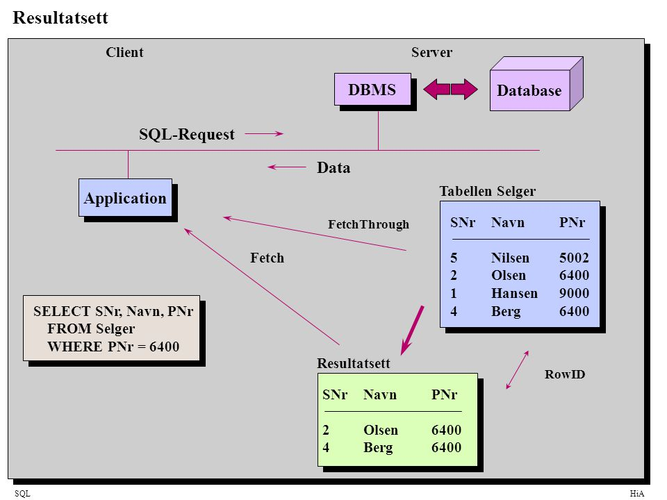 SQLHiA Resultatsett Database DBMS Application SQL-Request Data SELECT SNr, Navn, PNr FROM Selger WHERE PNr = 6400 SNrNavnPNr 5Nilsen5002 2Olsen6400 1H