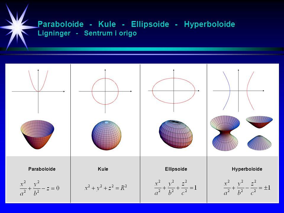 Paraboloide - Kule - Ellipsoide - Hyperboloide Ligninger - Sentrum i origo KuleParaboloideEllipsoideHyperboloide..