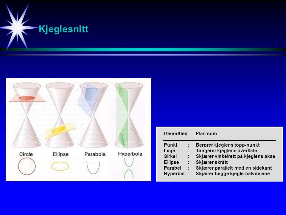 Kjeglesnitt GeomStedPlan som... Punkt:Berører kjeglens topp-punkt Linje:Tangerer kjeglens overflate Sirkel:Skjærer vinkelrett på kjeglens akse Ellipse