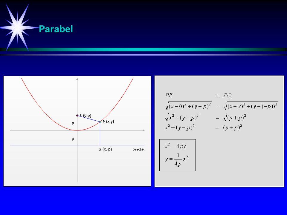 Parabel Ellipse p p (x,-p) (x,y) (0,p)(0,p)