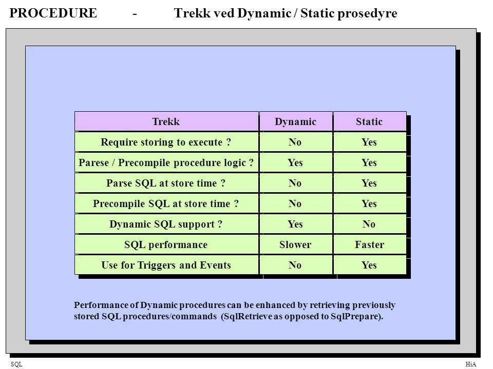 SQLHiA PROCEDURE-Trekk ved Dynamic / Static prosedyre Trekk Dynamic Static Require storing to execute ? No Yes Parese / Precompile procedure logic ? Y