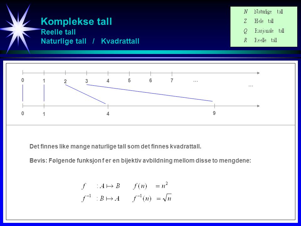 Komplekse tall Reelle tall Intervall [a,b] / Intervall [0,1] Det finnes like mange reelle tall i intervallet I a b = [a,b] som reelle tall i intervallet I 0 1 = [0,1].
