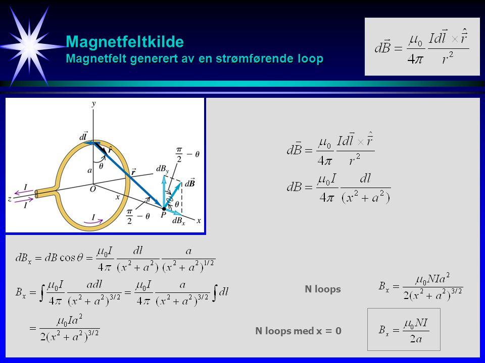 Magnetfeltkilde Magnetfelt generert av en strømførende loop N loops med x = 0 N loops