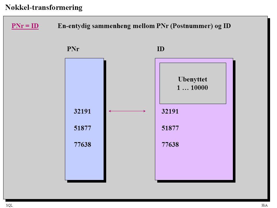 SQLHiA Nøkkel-transformering 32191 51877 77638 PNrID PNr = IDEn-entydig sammenheng mellom PNr (Postnummer) og ID 32191 51877 77638 Ubenyttet 1 … 10000