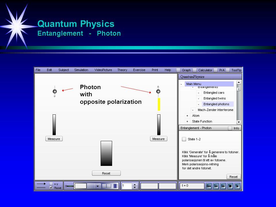 Quantum Physics Entanglement - Photon Photon with opposite polarization