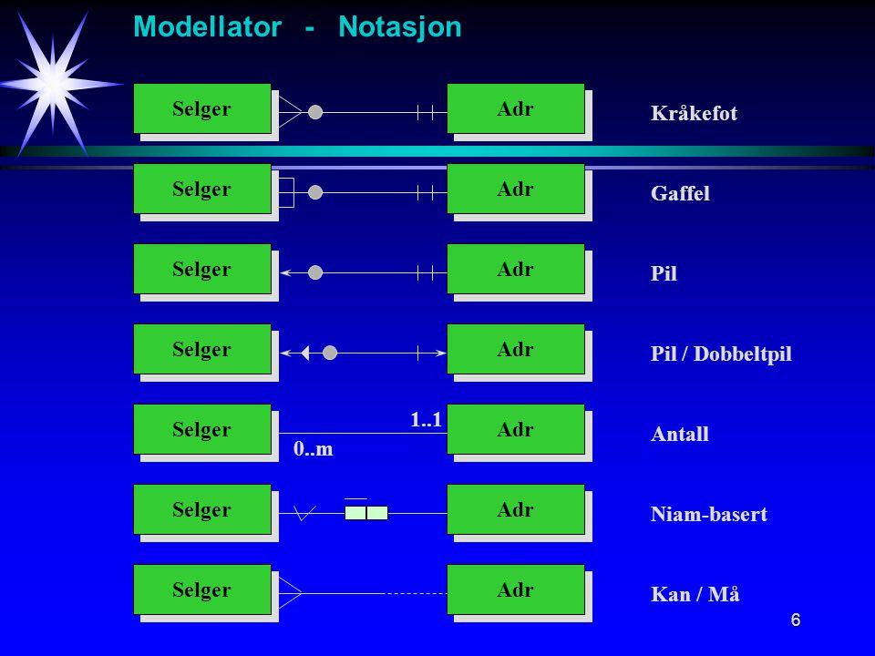 6 Modellator - Notasjon Selger Adr Kråkefot Selger Adr Gaffel Selger Adr Pil Selger Adr Pil / Dobbeltpil Selger Adr Antall Selger Adr Niam-basert Selger Adr Kan / Må 0..m 1..1