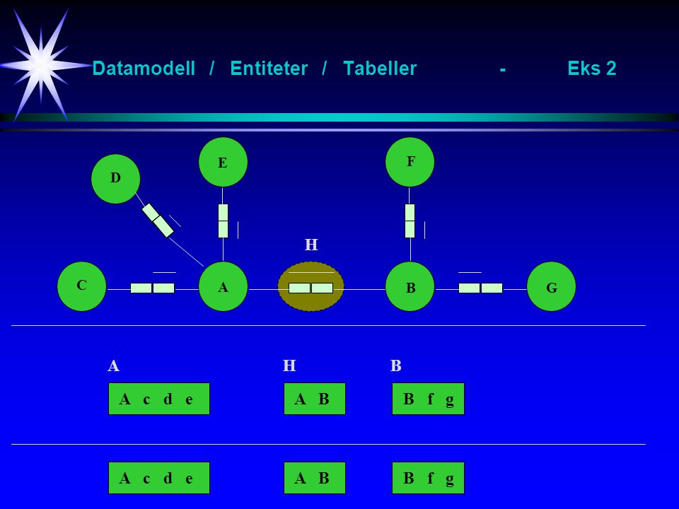 Datamodell / Entiteter / Tabeller-Eks 2 A B E F C G D A c d eB f gA B A c d eB f gA B H AHB