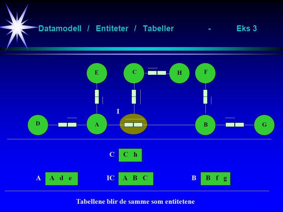 Datamodell / Entiteter / Tabeller-Eks 3 A B E F D G A d eB f gA B C I AICB C H C hC Tabellene blir de samme som entitetene