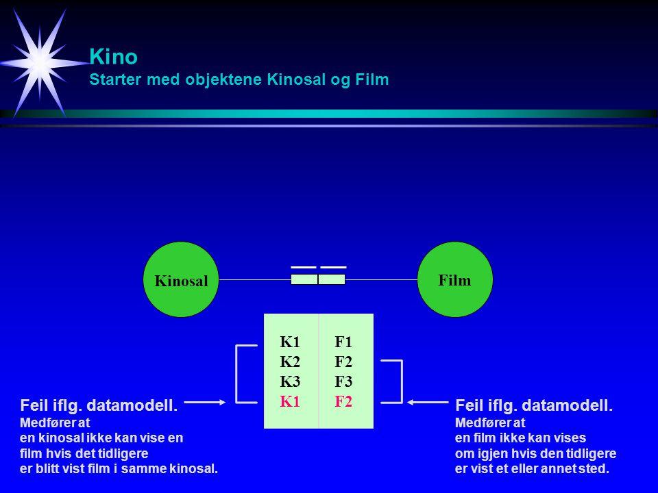 Kino Starter med objektene Kinosal og Film Kinosal Film K1 K2 K3 K1 F1 F2 F3 F2 Feil iflg.