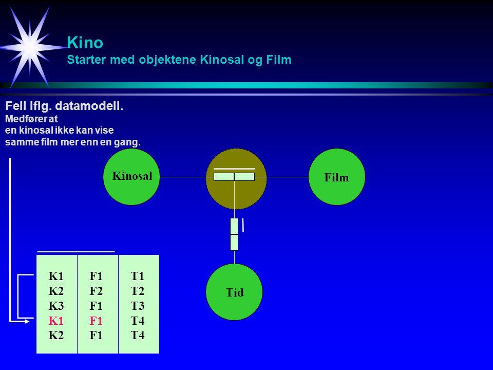Kino Starter med objektene Kinosal og Film Kinosal Film Tid K1 K2 K3 K1 K2 F1 F2 F1 T1 T2 T3 T4 Feil iflg.