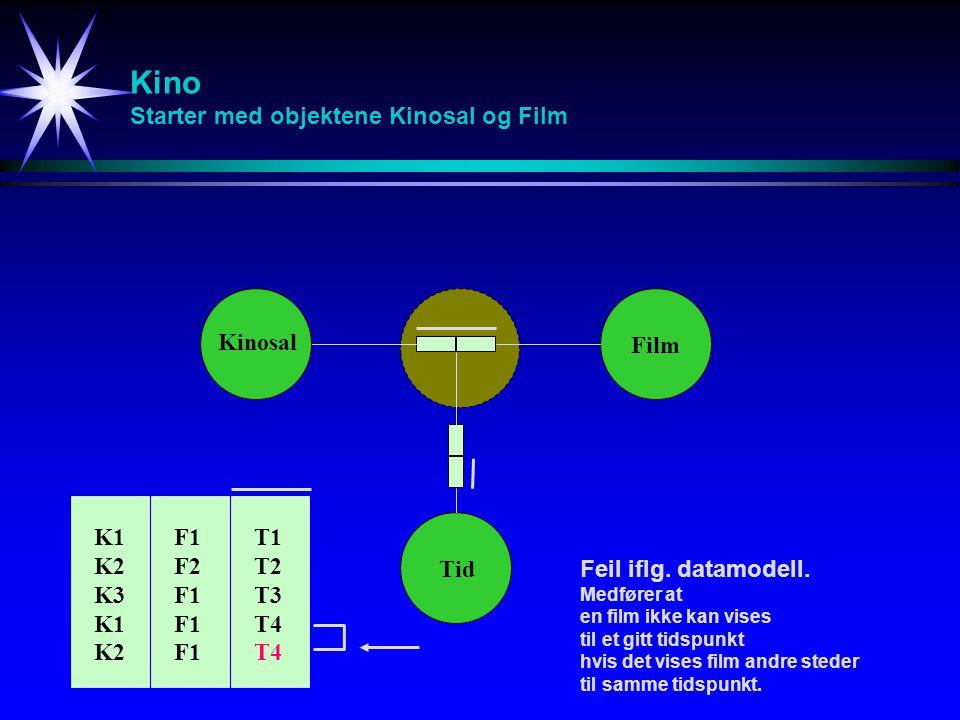 Kino Starter med objektene Kinosal og Film Kinosal Film Tid Feil iflg.