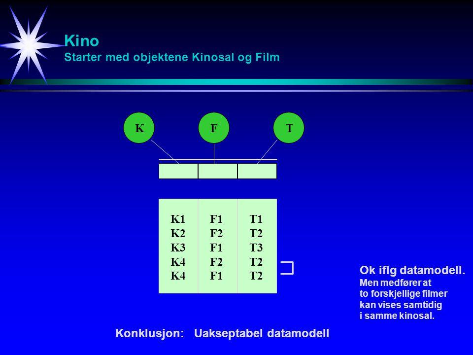 Kino Starter med objektene Kinosal og Film KFT K1 K2 K3 K4 F1 F2 F1 F2 F1 T1 T2 T3 T2 Ok iflg datamodell.