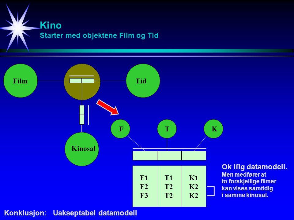 Kino Starter med objektene Film og Tid FilmTid Kinosal FTK F1 F2 F3 T1 T2 K1 K2 Konklusjon:Uakseptabel datamodell Ok iflg datamodell.