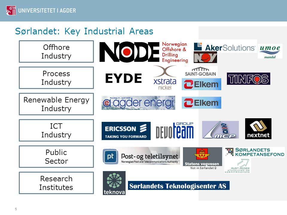 Sørlandet: Key Industrial Areas 5 Offhore Industry Process Industry ICT Industry Renewable Energy Industry Public Sector Research Institutes EYDE Not