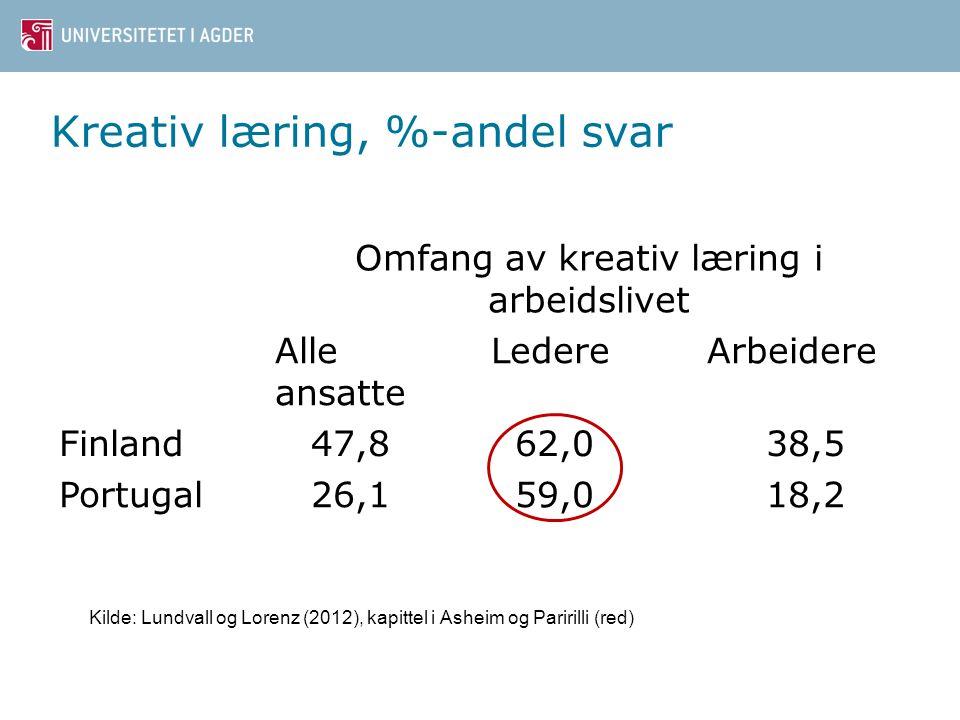 Kreativ læring, %-andel svar Omfang av kreativ læring i arbeidslivet Alle ansatte LedereArbeidere Finland 47,8 62,038,5 Portugal 26,1 59,018,2 Kilde: