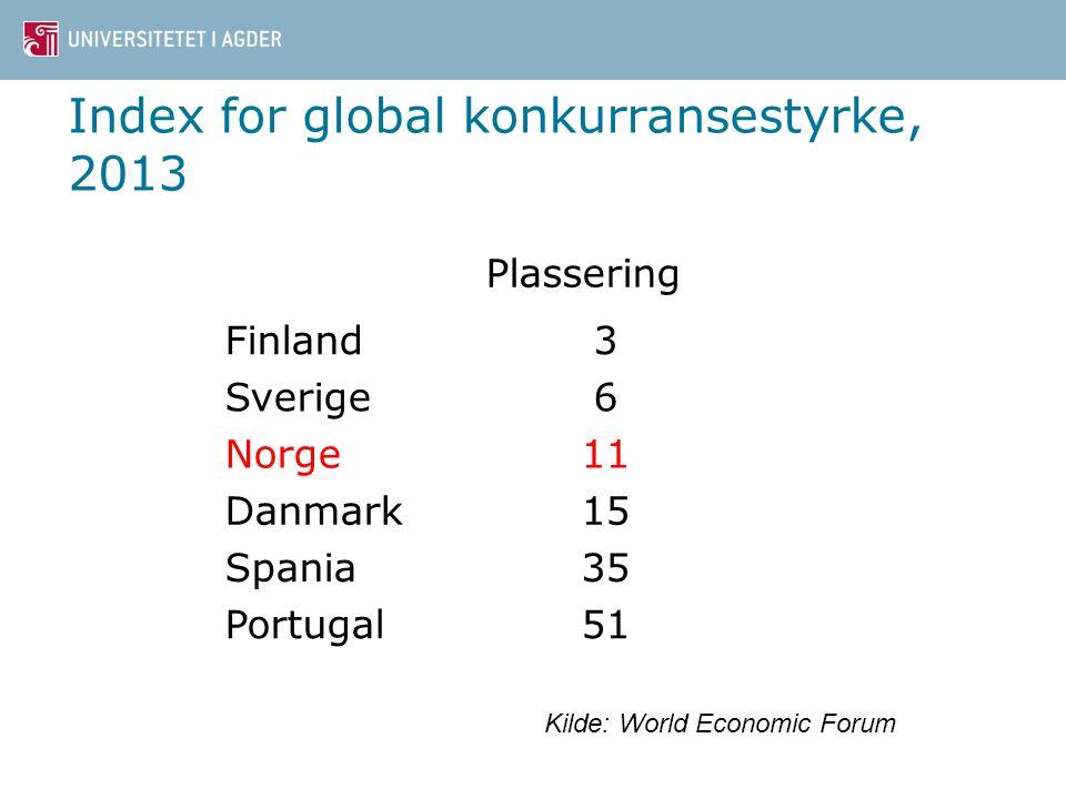 Index for global konkurransestyrke, 2013 Plassering Finland3 Sverige6 Norge11 Danmark15 Spania35 Portugal51 Kilde: World Economic Forum