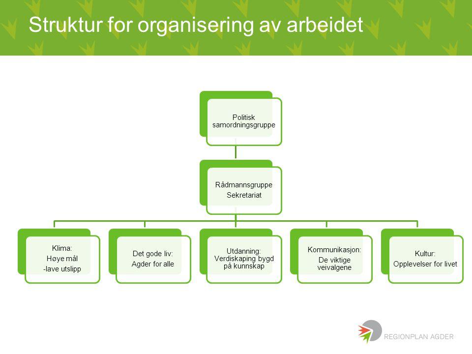 Struktur for organisering av arbeidet Politisk samordningsgruppe Rådmannsgruppe Sekretariat Klima: Høye mål -lave utslipp Det gode liv: Agder for alle