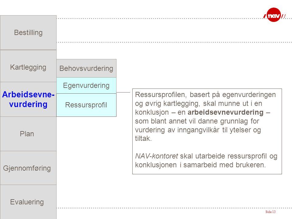 NAV, 11.07.2014Side 13 Bestilling Kartlegging Arbeidsevne- vurdering Plan Gjennomføring Evaluering Behovsvurdering Egenvurdering Ressursprofil Ressursprofilen, basert på egenvurderingen og øvrig kartlegging, skal munne ut i en konklusjon – en arbeidsevnevurdering – som blant annet vil danne grunnlag for vurdering av inngangvilkår til ytelser og tiltak.