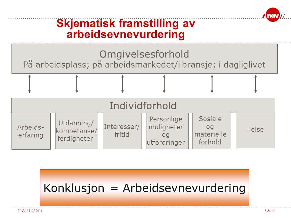NAV, 11.07.2014Side 15 Skjematisk framstilling av arbeidsevnevurdering Omgivelsesforhold På arbeidsplass; på arbeidsmarkedet/i bransje; i dagliglivet