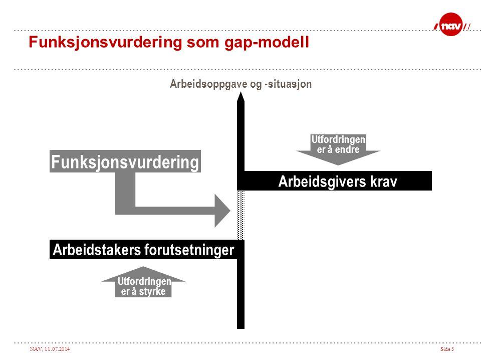 NAV, 11.07.2014Side 3 Arbeidsoppgave og -situasjon Utfordringen er å endre Utfordringen er å styrke Funksjonsvurdering Arbeidstakers forutsetninger Arbeidsgivers krav Funksjonsvurdering som gap-modell