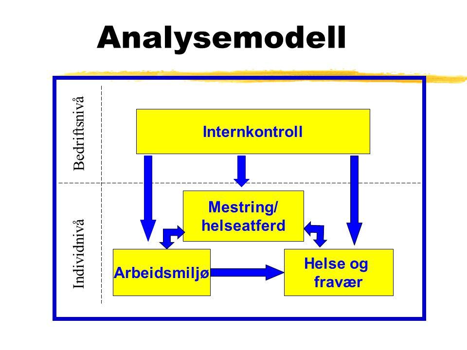 Analysemodell Internkontroll Arbeidsmiljø Mestring/ helseatferd Helse og fravær Bedriftsnivå Individnivå