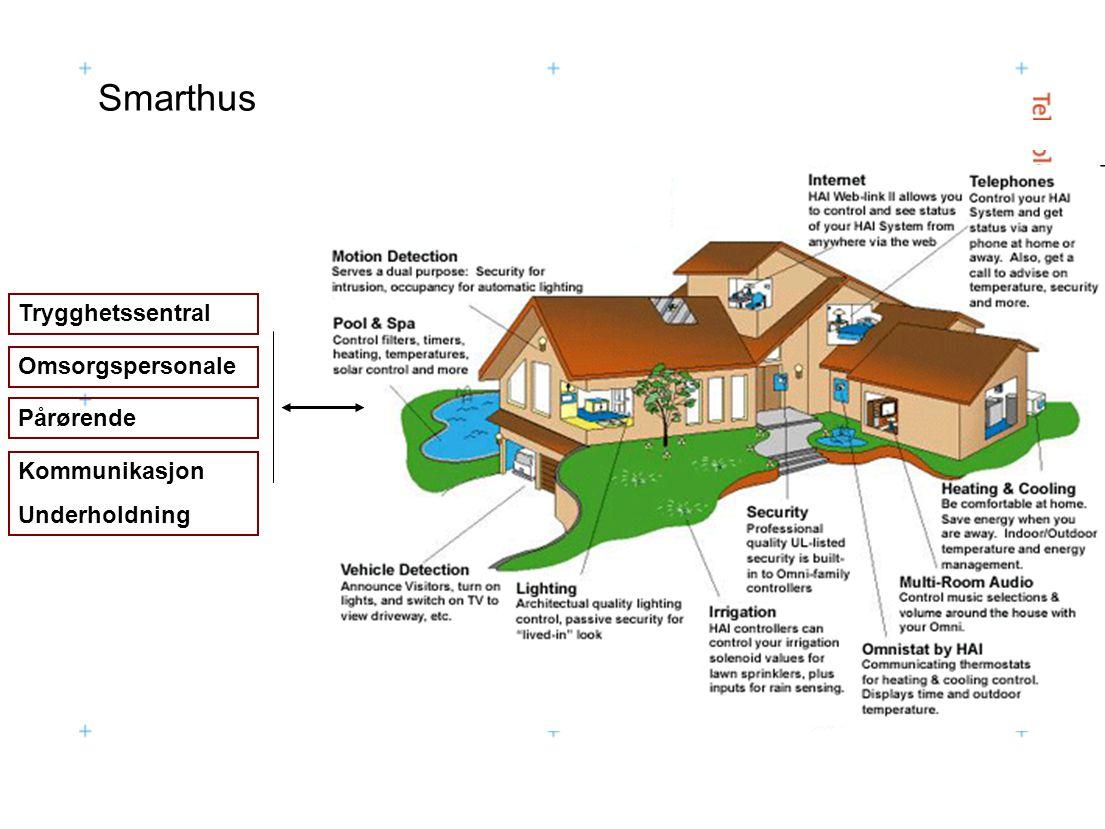 Smarthus Trygghetssentral Pårørende Omsorgspersonale Kommunikasjon Underholdning