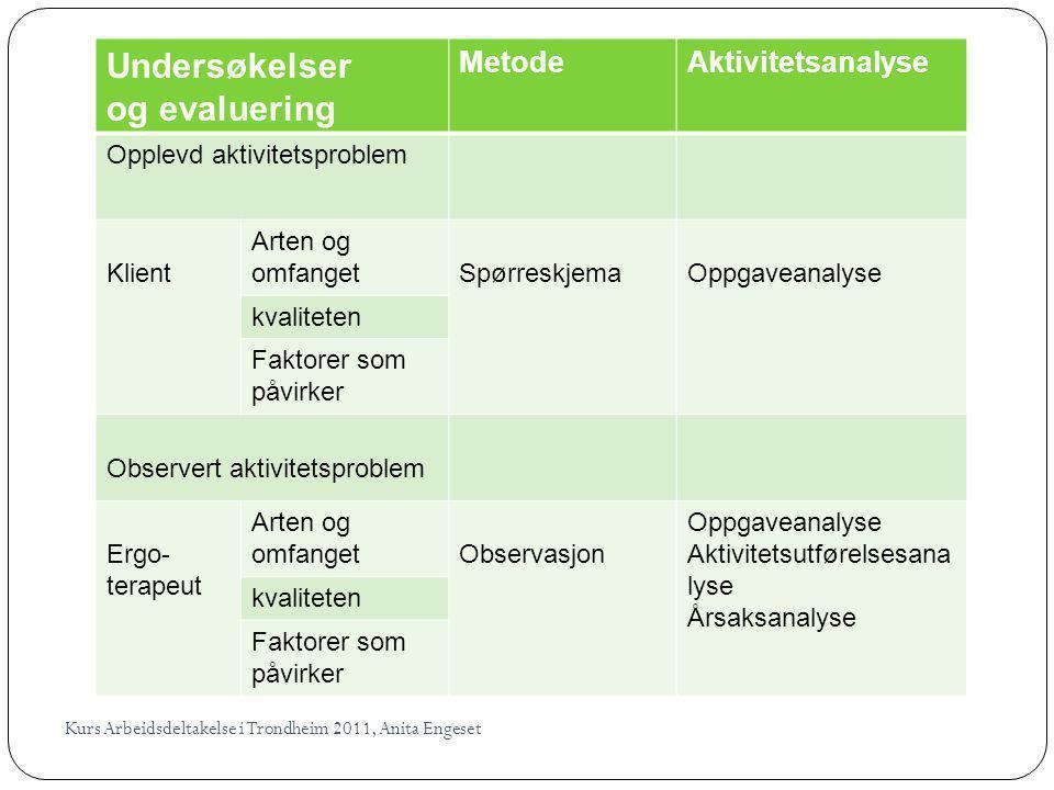 Undersøkelser og evaluering MetodeAktivitetsanalyse Opplevd aktivitetsproblem Klient Arten og omfangetSpørreskjemaOppgaveanalyse kvaliteten Faktorer s