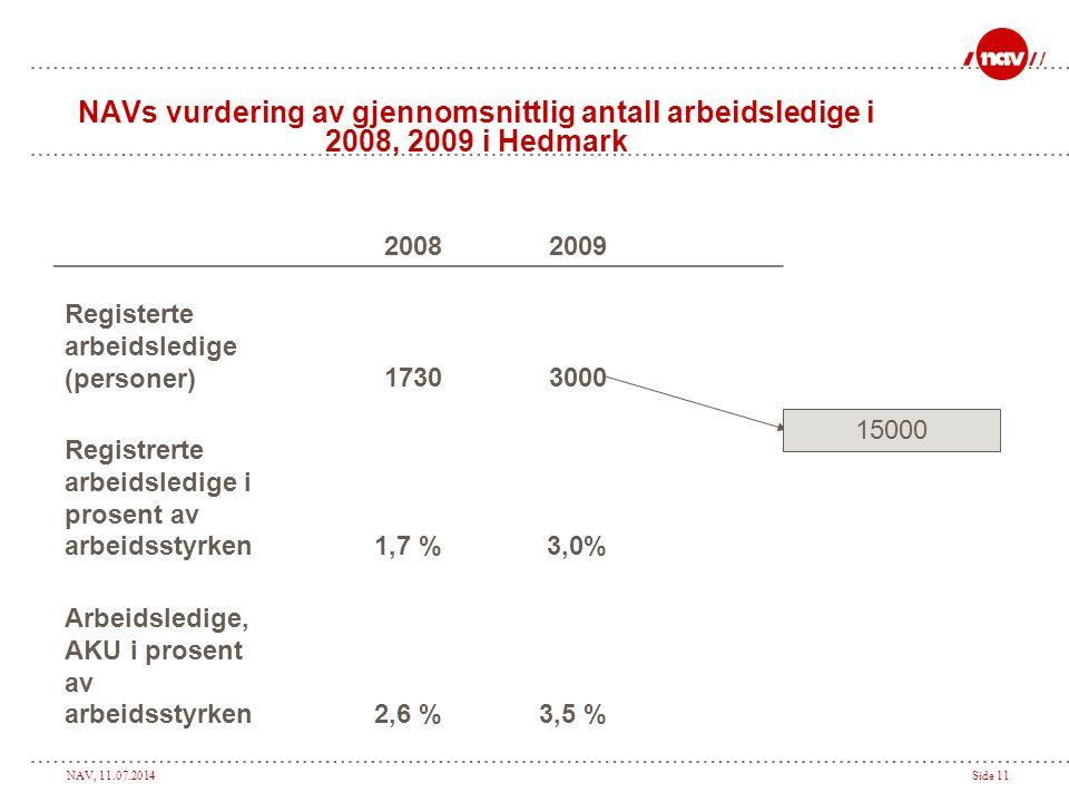 NAV, 11.07.2014Side 11 NAVs vurdering av gjennomsnittlig antall arbeidsledige i 2008, 2009 i Hedmark 20082009 Registerte arbeidsledige (personer)17303000 Registrerte arbeidsledige i prosent av arbeidsstyrken1,7 %3,0% Arbeidsledige, AKU i prosent av arbeidsstyrken2,6 %3,5 % 15000