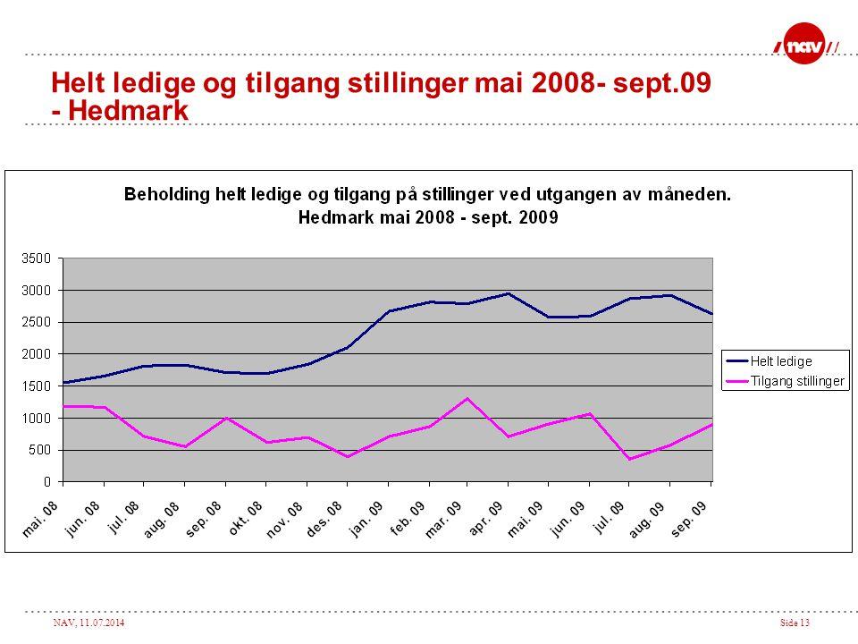 NAV, 11.07.2014Side 13 Helt ledige og tilgang stillinger mai 2008- sept.09 - Hedmark