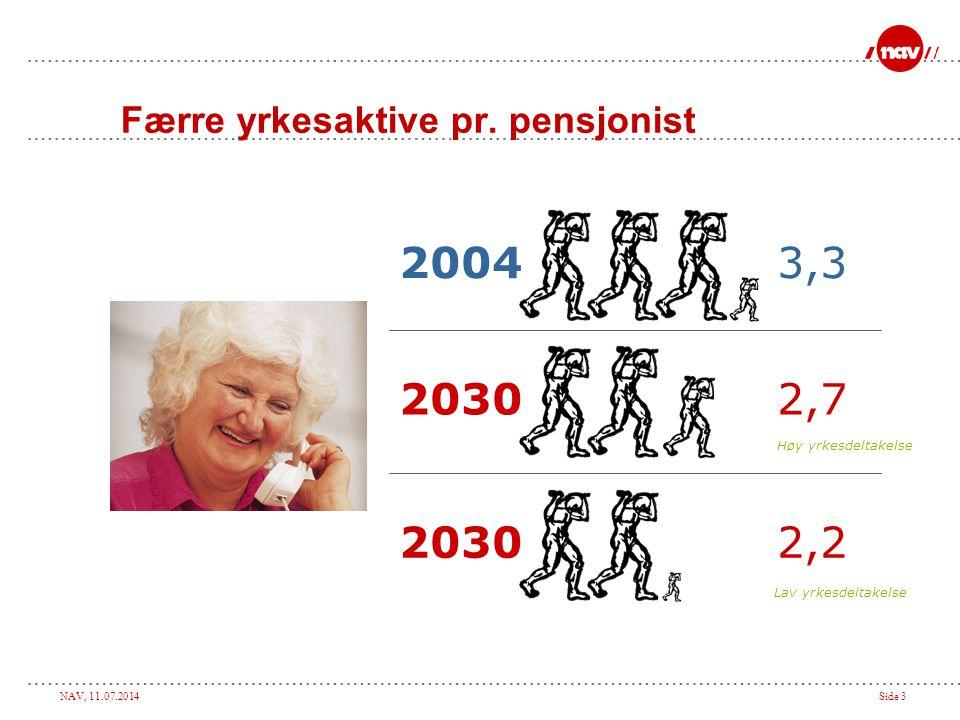 NAV, 11.07.2014Side 3 Færre yrkesaktive pr.