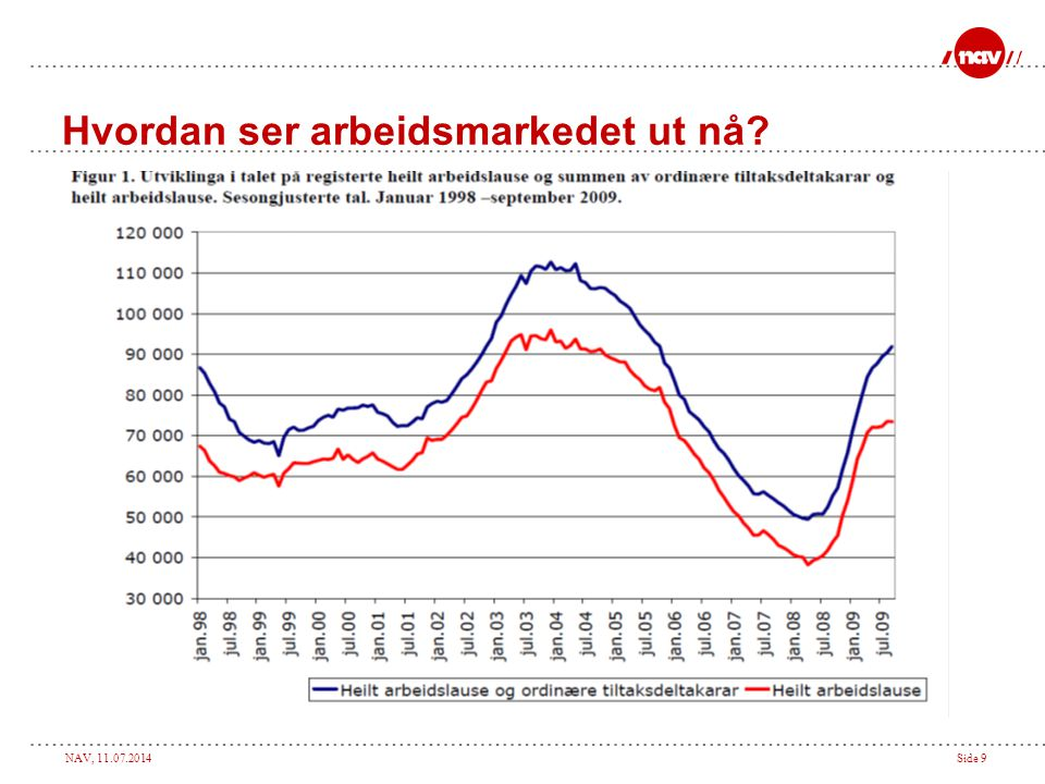 NAV, 11.07.2014Side 10 Et fleksibelt og velfungerende arbeidsmarked i ulike konjunkturfaser