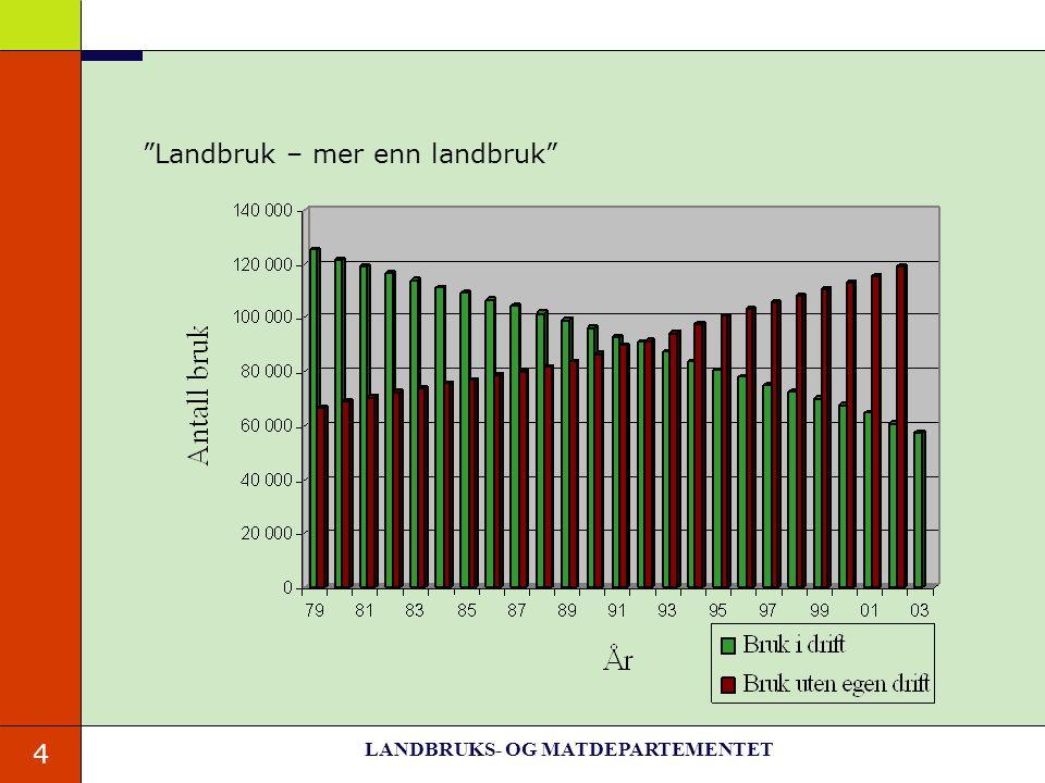 """4 """"Landbruk – mer enn landbruk"""" LANDBRUKS- OG MATDEPARTEMENTET"""