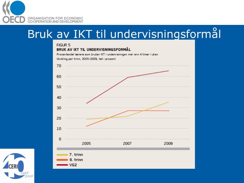 Bruk av IKT til undervisningsformål