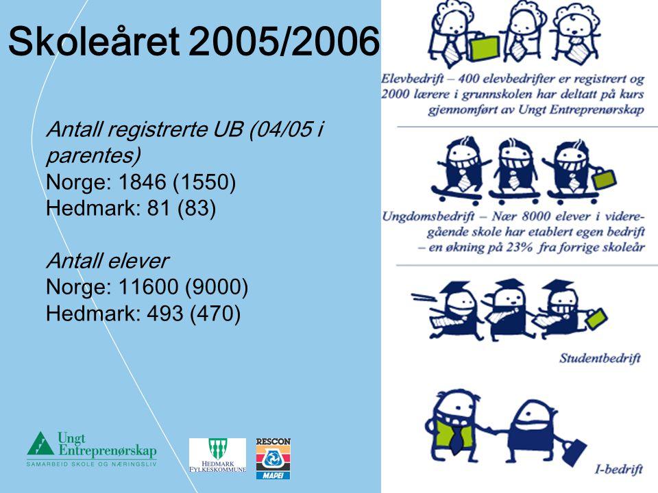 Skoleåret 2005/2006: Antall registrerte UB (04/05 i parentes) Norge: 1846 (1550) Hedmark: 81 (83) Antall elever Norge: 11600 (9000) Hedmark: 493 (470)