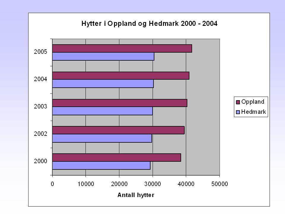 Landet totalt: 374 470 2004: 4647 nye hytter 1983: 1600 nye hytter Bruksareal økt fra 62,2m2 til 77,7m2 i samme periode Omsetning av fritidseiendommer: 2000: 3,3 milliarder 2004: 6,6 milliarder